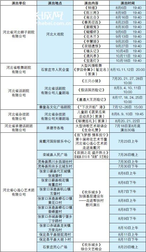 河北演艺集团2013年