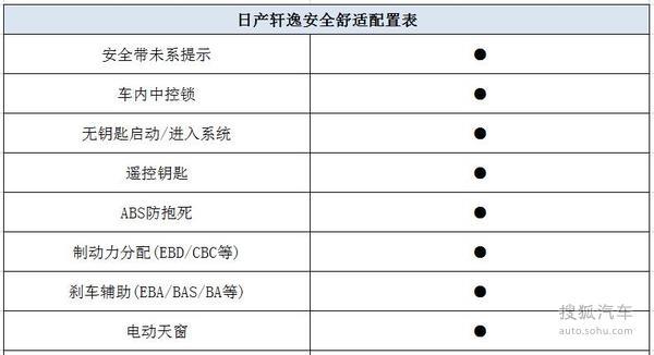 日产轩逸春季热销最高降2.29万元
