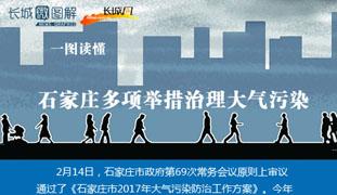 石家庄多举措治理大气污染