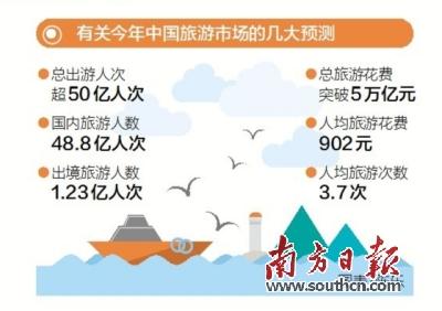 国家旅游局预测 2017年将有超过50亿人次出游