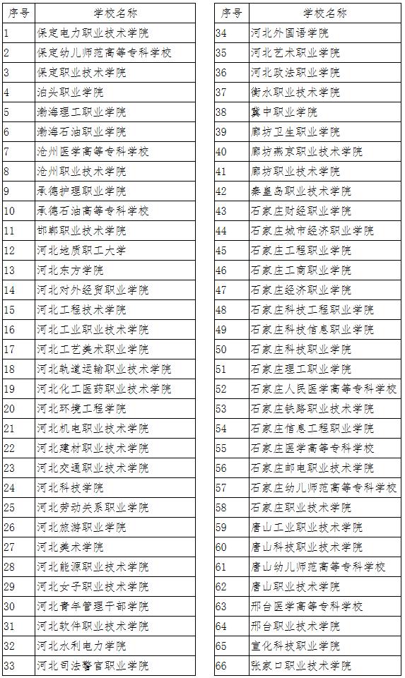 017年河北省高职单招报考须知