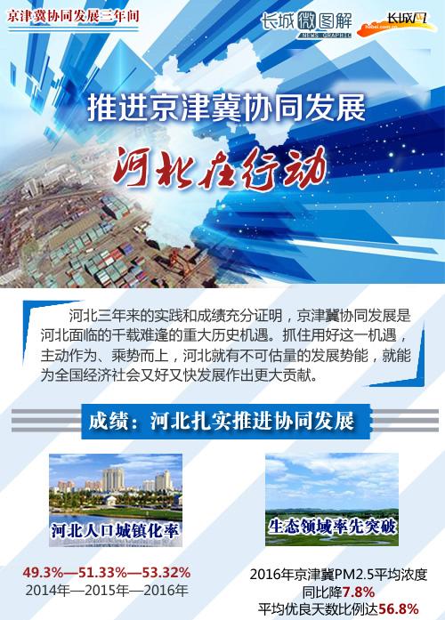 [长城微图解]推进京津冀协同发展 河北在行动