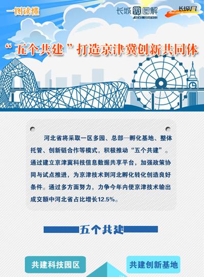 """[长城微图解]""""五个共建""""打造京津冀创新共同体"""