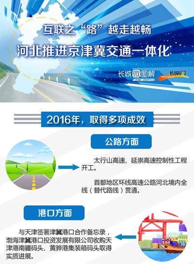 [长城微图解]河北大力推进京津冀交通一体化