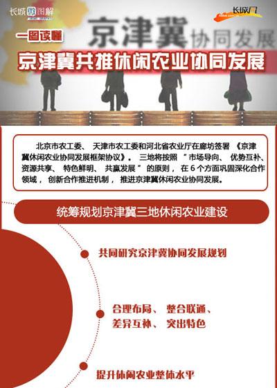 [长城微图解]一图读懂 京津冀休闲农业协同发展