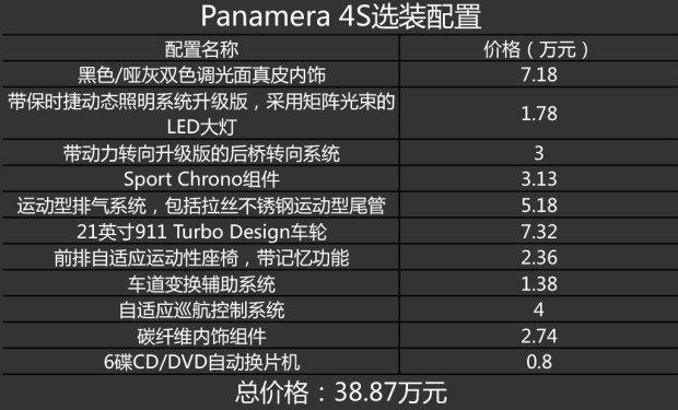 第二次相见 测试保时捷Panamera 4S