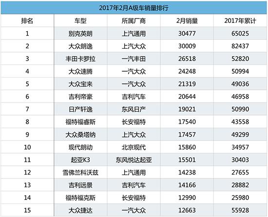 """2月A级车:大众品牌遇""""倒春寒"""" 自主份额提升"""