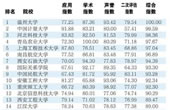 国内首个应用大学排行榜发布 河北科大排名第三