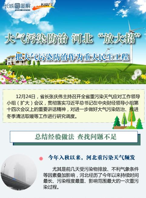 """[长城微图解]大气污染防治 河北""""放大招"""""""