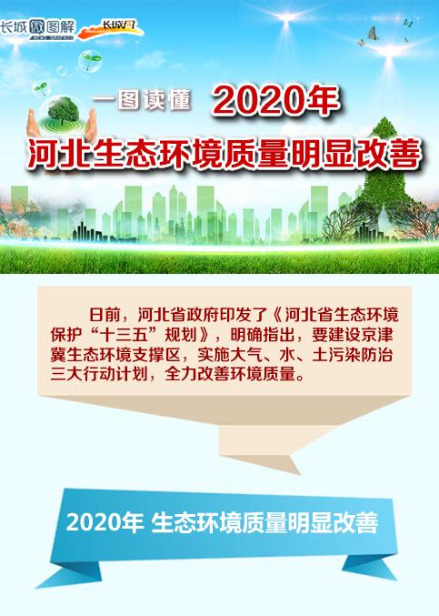 [长城微图解]2020年河北生态环境质量明显改善