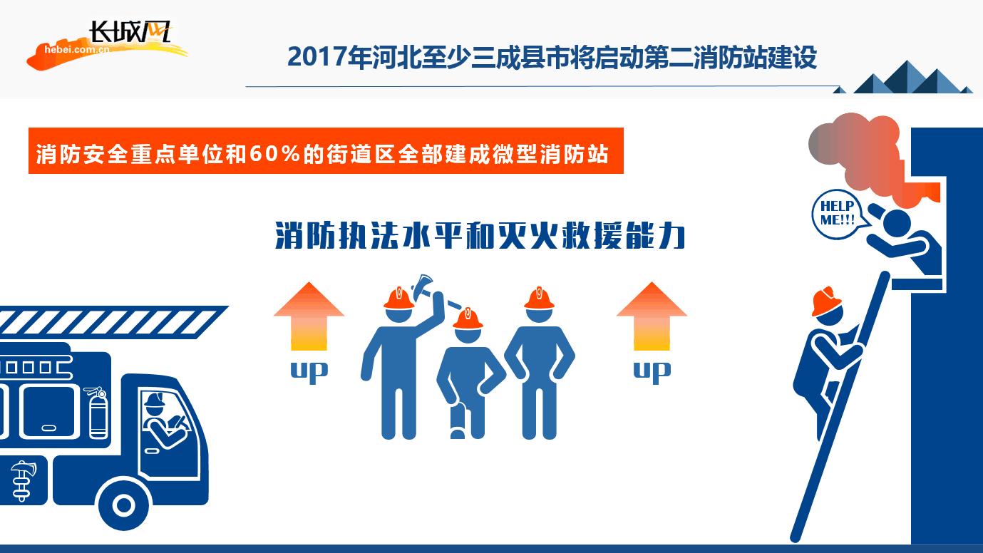 2017年河北至少三成县市将启动第二消防站建设。