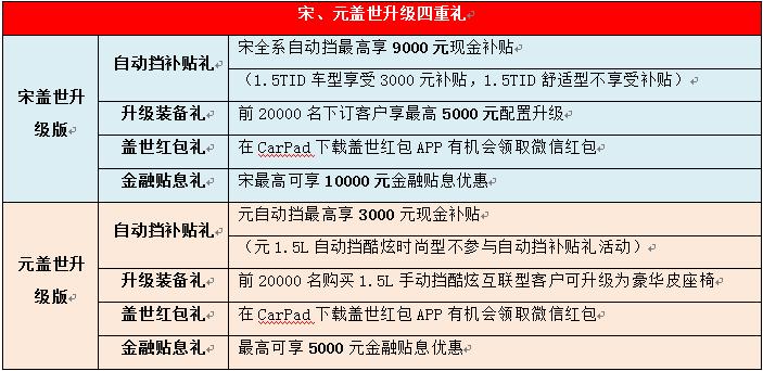 比亚迪宋、元盖世升级版上市  自动挡6.99万元起