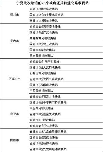 28省份取消政府还贷二级公路收费 这些收费站撤销