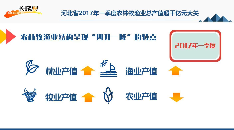 河北省2017年一季度农林牧渔业总产值超千亿元大关。