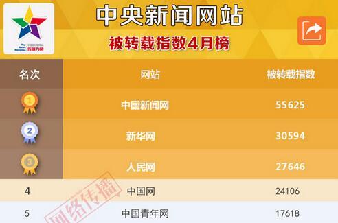 中国新闻网站被转载指数2017年4月榜发布