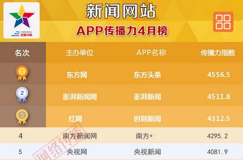 中国新闻网站App排行榜2017年4月榜发布
