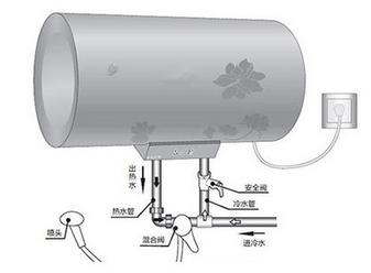热水器用完就关会省电?邻居怎样做到电费才50块的