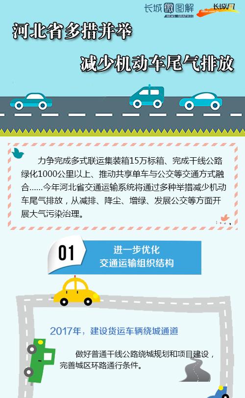 [长城微图解]河北省多措并举减少机动车尾气排放