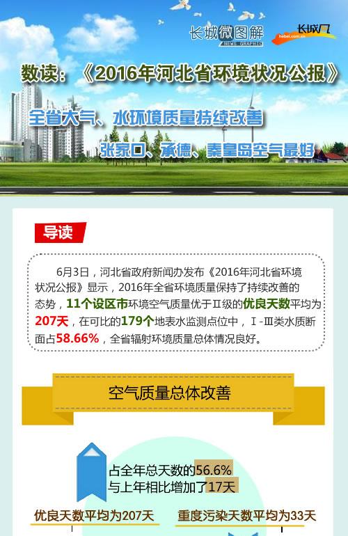 [长城微图解]数读:《2016年河北省环境状况公报》