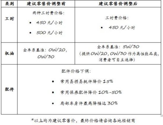 沃尔沃调整售后价格常用零配件最高下调50%