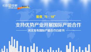 河北省发布国际产能合作白皮书