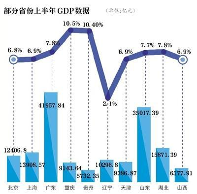 25个省份GDP出炉 12个省份超万亿