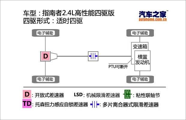 测试指南者2.4L四驱版