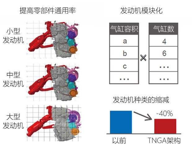 减排与电动化 聊丰田TNGA架构动力系统