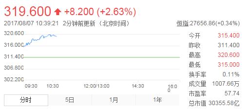 腾讯股价再创新高 马化腾超越马云成中国首富
