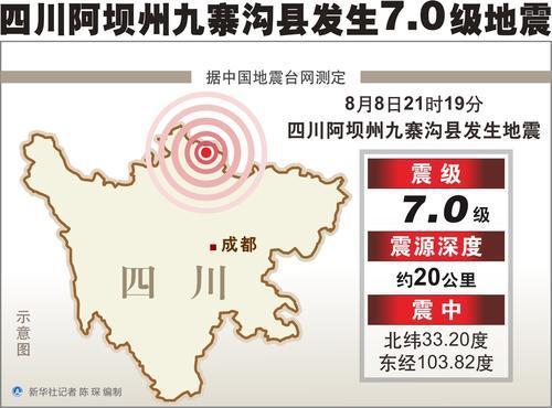 正式测定:四川阿坝州九寨沟县附近发生7.0级地震