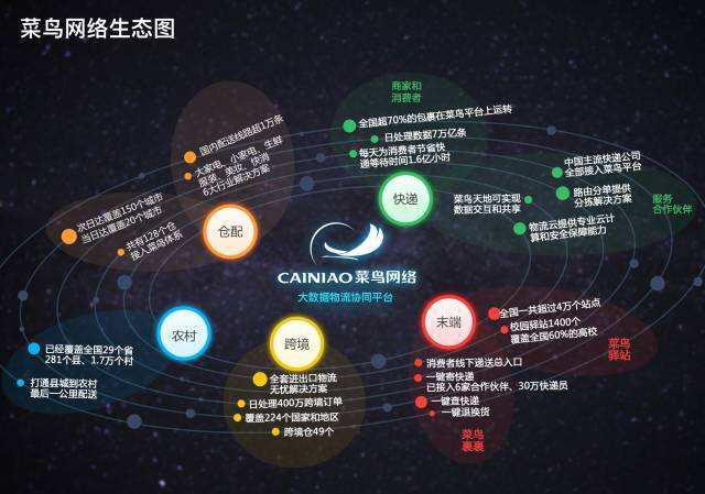 荣盛产业新城与阿里巴巴菜鸟网络战略签约<br>打造京津冀首个智慧物流项目