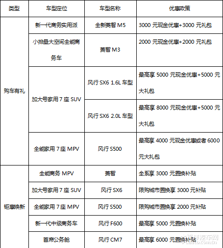 东风风行全系回馈  最高享万元钜惠