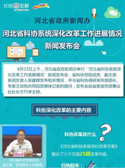 河北省科协系统深化改革工作进展情况
