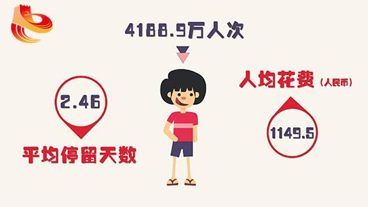 接待国内游客4188.9万人次,在秦皇岛平均停留天数为2.46天,人均花费1149.5元。