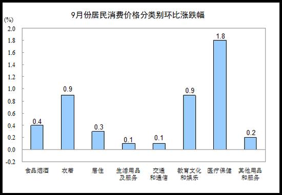 9月CPI同比增1.6%