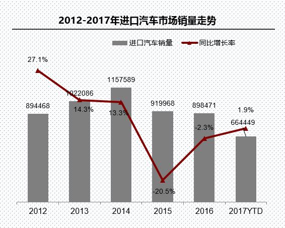 进口车需求增速放缓 平行进口量逼近去年全年