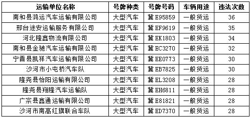"""邢台市曝光""""红橙""""色预警运输企业"""