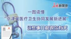 京津冀医疗卫生协同发展