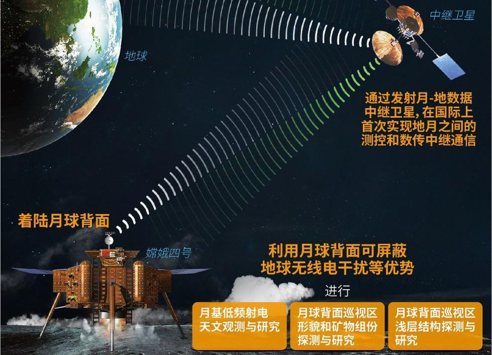 中国航天开启