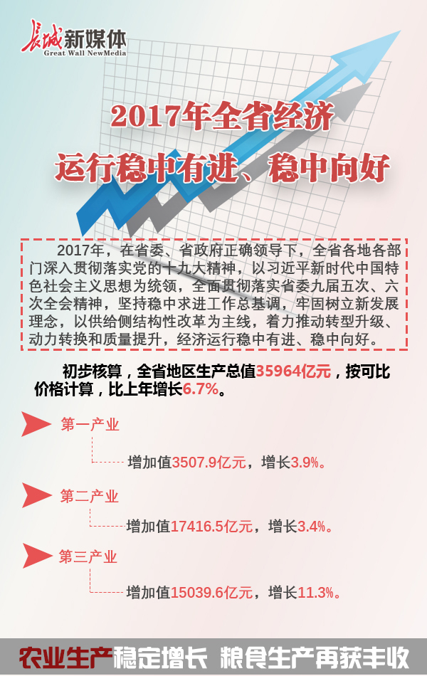[发布会图解]2017年河北省经济运行稳中有进、稳中向好