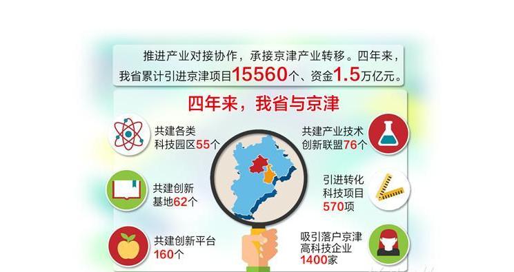 15560个京津项目提速河北转型升级
