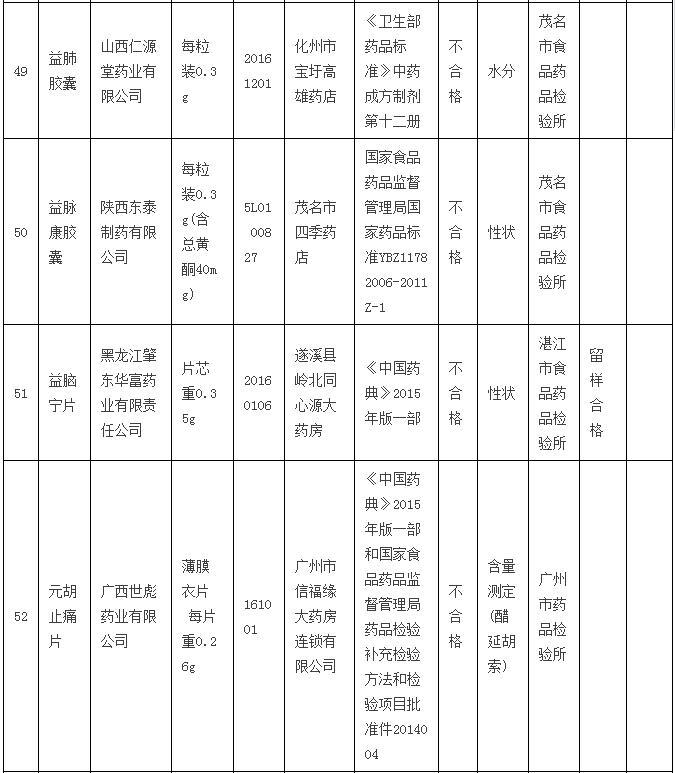 广东食药监局查处修正药业 云南腾药等药企一批不合格产品