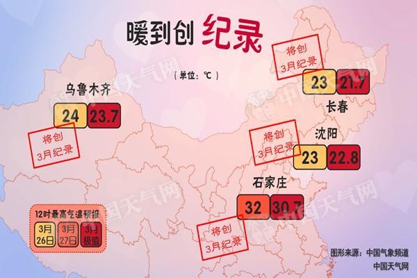 北方多地气温破纪录 京津冀空气质量不佳