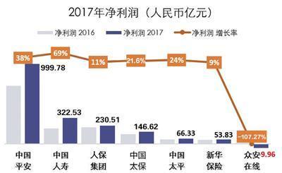七大上市险企2017年赚1810亿