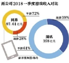 网易Q1净利7.52亿元 同比降69.2%