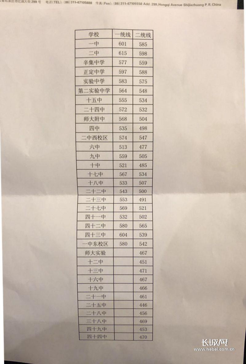 2018年石家庄各高中录取分数线培养今天中午高中的公布方式图片