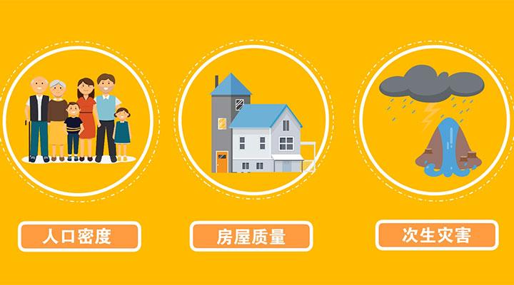 地震给人们带来的灾害比较复杂,它和人口密度、房屋质量、地震引发的此生灾害等因素相关。