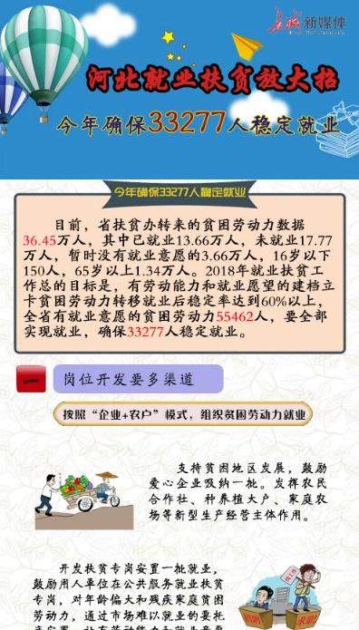 【图解】河北就业扶贫放大招 今年确保33277人稳定就业