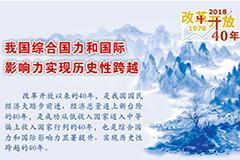 改革开放40年中国经济社会发展成就