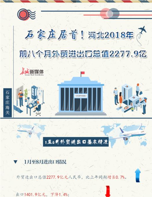 【图解】河北2018年前八个月外贸进出口总值2277.9亿